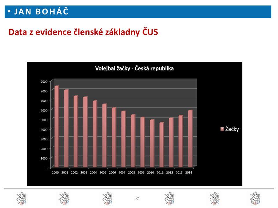Data z evidence členské základny ČUS JAN BOHÁČ 81