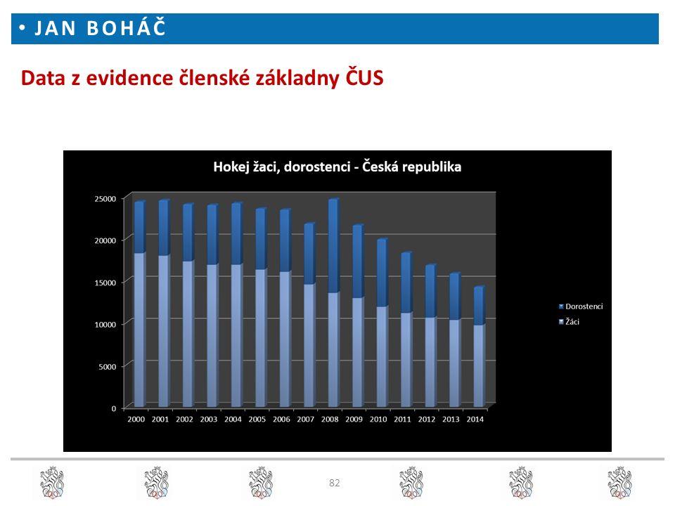 Data z evidence členské základny ČUS JAN BOHÁČ 82