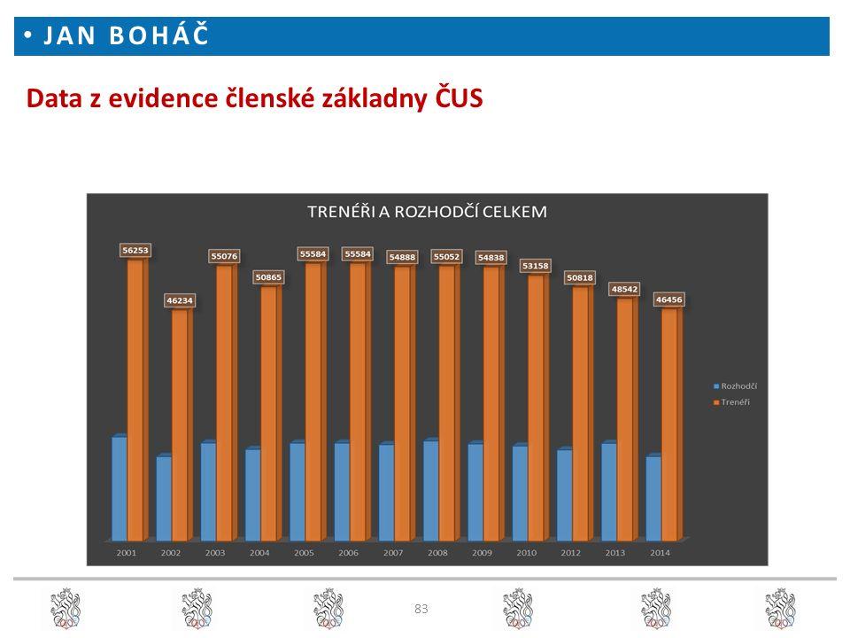 Data z evidence členské základny ČUS JAN BOHÁČ 83