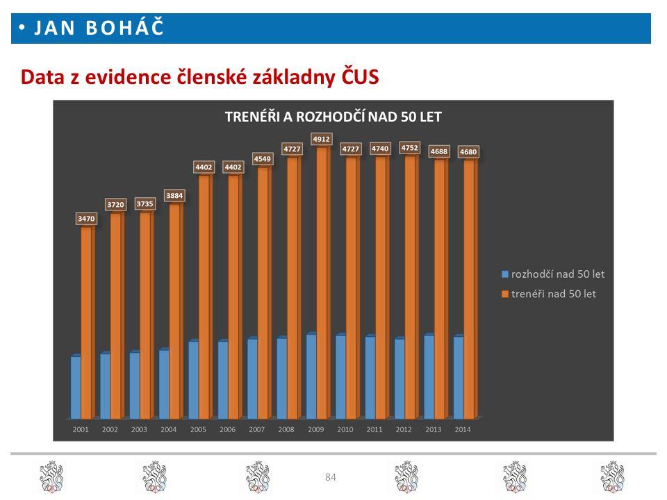 Data z evidence členské základny ČUS JAN BOHÁČ 84
