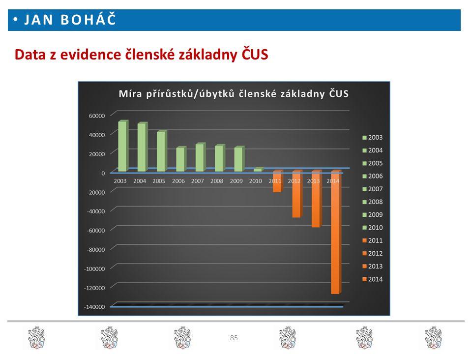 Data z evidence členské základny ČUS JAN BOHÁČ 85