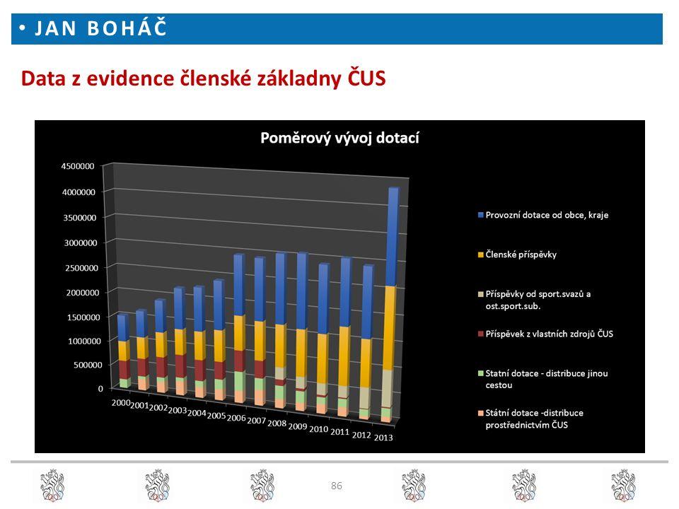 Data z evidence členské základny ČUS JAN BOHÁČ 86