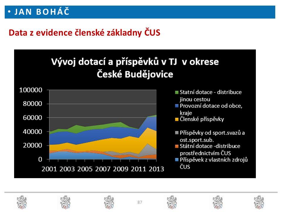 Data z evidence členské základny ČUS JAN BOHÁČ 87