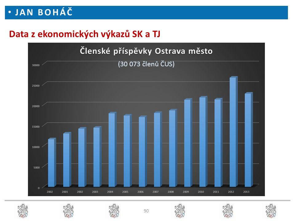 Data z ekonomických výkazů SK a TJ JAN BOHÁČ (30 073 členů ČUS) 90