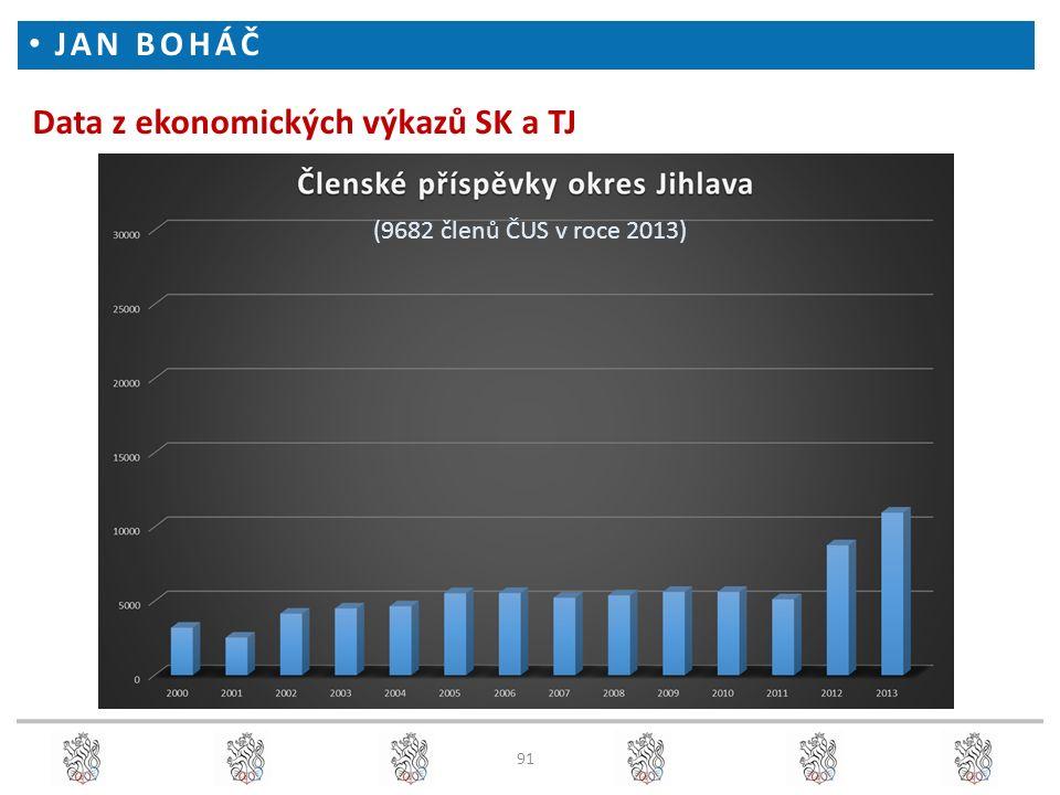 Data z ekonomických výkazů SK a TJ JAN BOHÁČ (9682 členů ČUS v roce 2013) 91