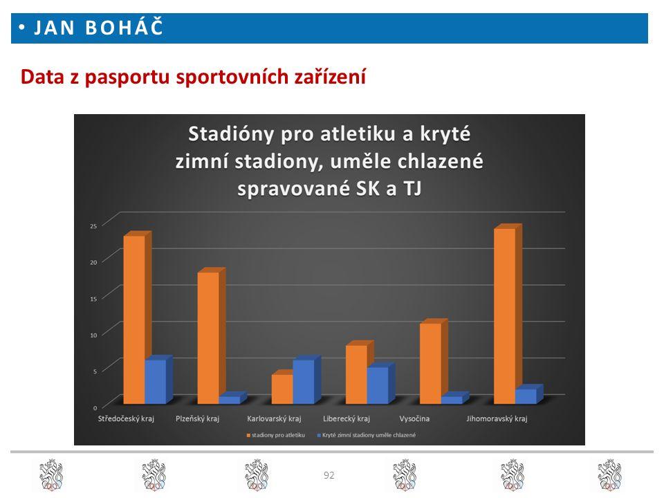 Data z pasportu sportovních zařízení JAN BOHÁČ 92