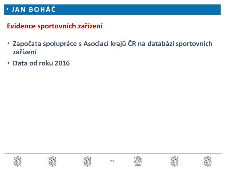 Evidence sportovních zařízení Započata spolupráce s Asociací krajů ČR na databázi sportovních zařízení Data od roku 2016 JAN BOHÁČ 93