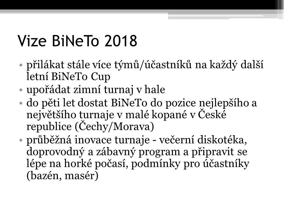 Vize BiNeTo 2018 přilákat stále více týmů/účastníků na každý další letní BiNeTo Cup upořádat zimní turnaj v hale do pěti let dostat BiNeTo do pozice nejlepšího a největšího turnaje v malé kopané v České republice (Čechy/Morava) průběžná inovace turnaje - večerní diskotéka, doprovodný a zábavný program a připravit se lépe na horké počasí, podmínky pro účastníky (bazén, masér)