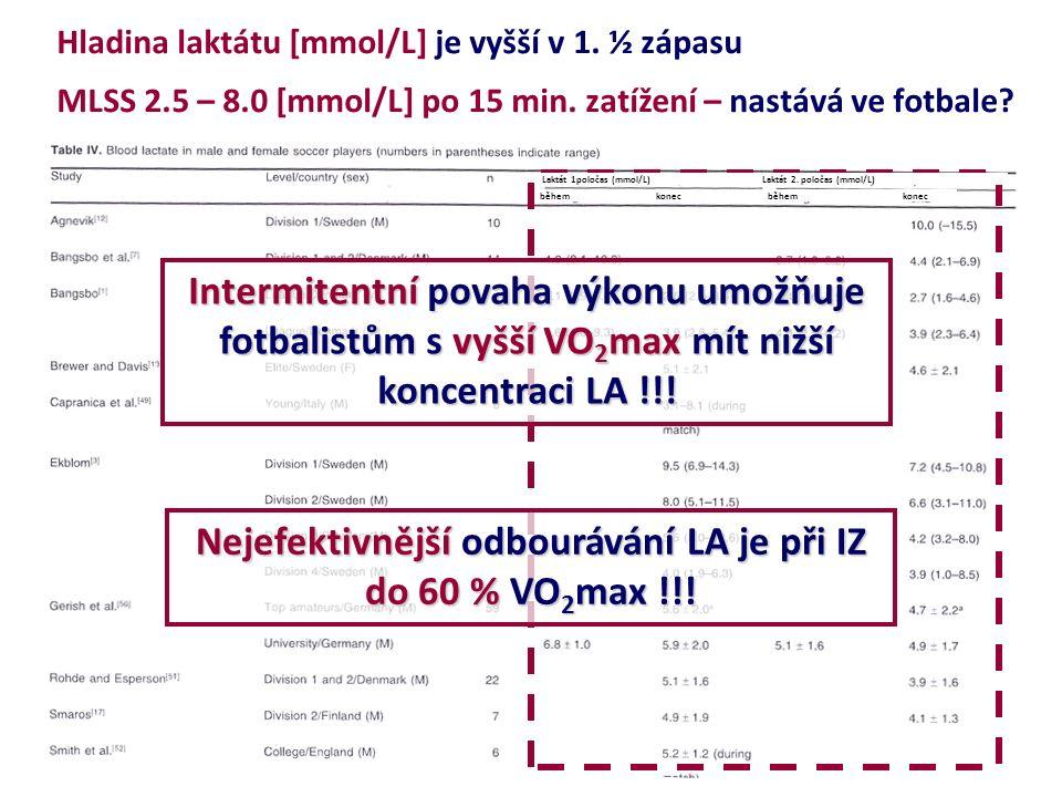 Hladina laktátu [mmol/L] je vyšší v 1. ½ zápasu MLSS 2.5 – 8.0 [mmol/L] po 15 min. zatížení – nastává ve fotbale? Intermitentní povaha výkonu umožňuje