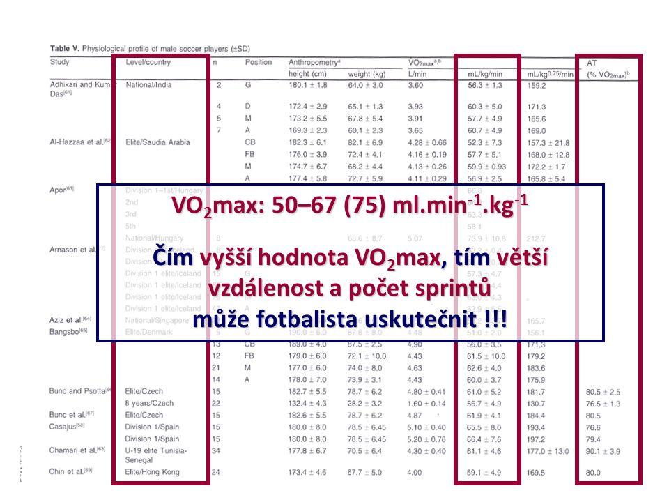 VO 2 max: 50–67 (75) ml.min -1.kg -1 Čím vyšší hodnota VO 2 max, tím větší vzdálenost a počet sprintů může fotbalista uskutečnit !!!