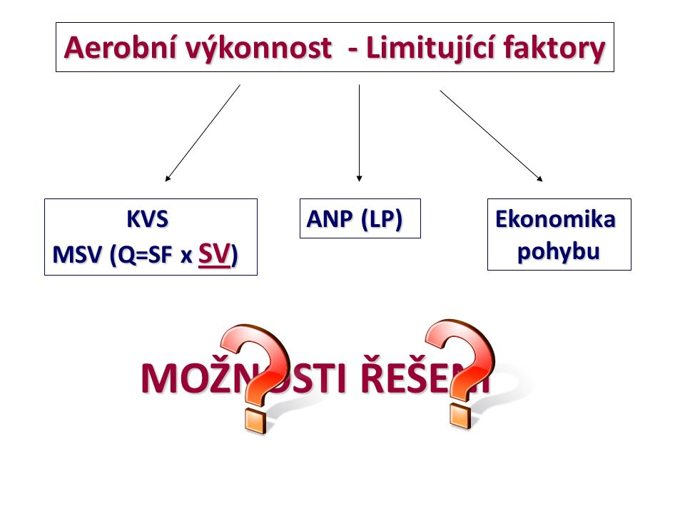 Aerobní výkonnost - Limitující faktory KVS MSV (Q=SF x SV ) ANP (LP) Ekonomikapohybu MOŽNOSTI ŘEŠENÍ