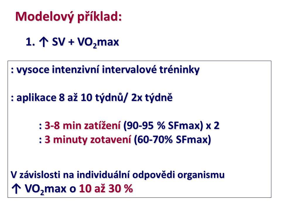 Modelový příklad: 1. ↑ SV + VO 2 max : vysoce intenzivní intervalové tréninky : aplikace 8 až 10 týdnů/ 2x týdně : 3-8 min zatížení (90-95 % SFmax) x