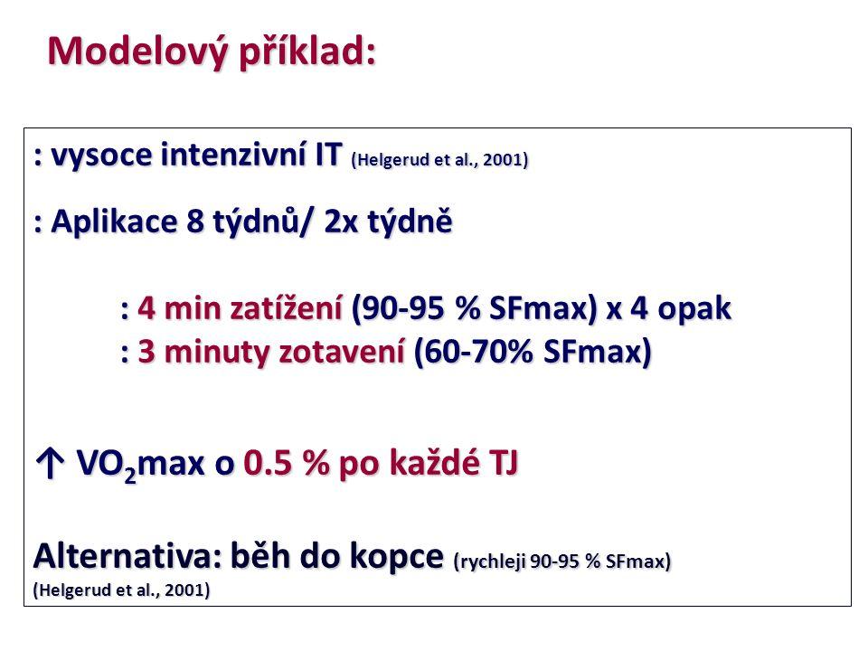 : vysoce intenzivní IT (Helgerud et al., 2001) : Aplikace 8 týdnů/ 2x týdně : 4 min zatížení (90-95 % SFmax) x 4 opak : 3 minuty zotavení (60-70% SFmax) ↑ VO 2 max o 0.5 % po každé TJ Alternativa: běh do kopce (rychleji 90-95 % SFmax) (Helgerud et al., 2001) Modelový příklad: