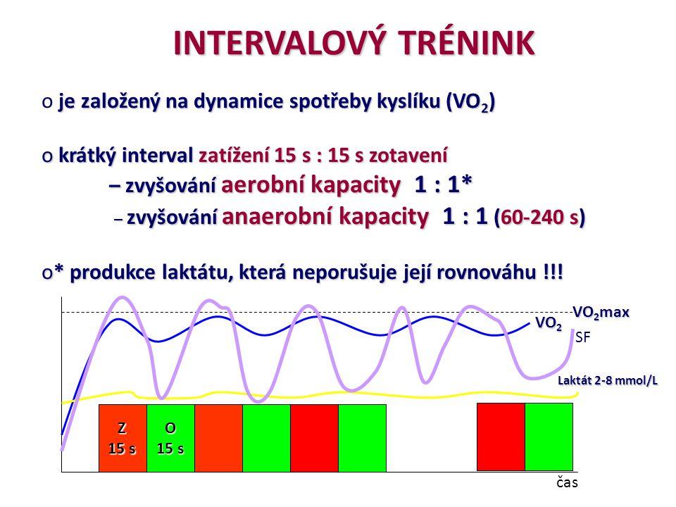 INTERVALOVÝ TRÉNINK jezaložený na dynamice spotřeby kyslíku (VO 2 ) o je založený na dynamice spotřeby kyslíku (VO 2 ) o krátký interval zatížení 15 s : 15 s zotavení – zvyšování aerobní kapacity 1 : 1* – zvyšování anaerobní kapacity 1 : 1 (60-240 s) – zvyšování anaerobní kapacity 1 : 1 (60-240 s) o* produkce laktátu, která neporušuje její rovnováhu !!.