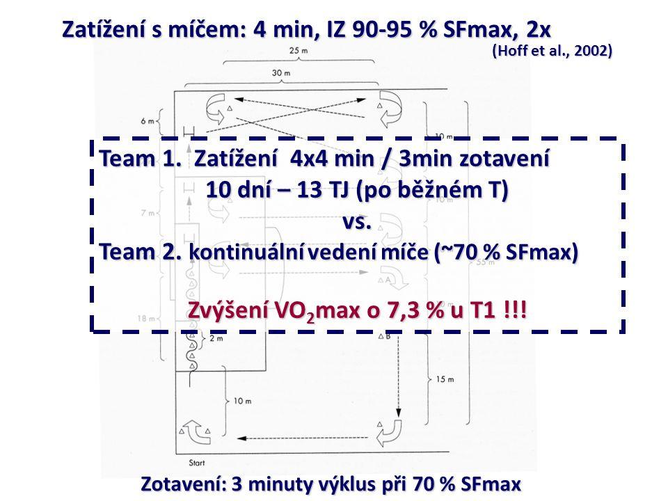 Zatížení s míčem: 4 min, IZ 90-95 % SFmax, 2x Zotavení: 3 minuty výklus při 70 % SFmax (Hoff et al., 2002) Team 1. Zatížení 4x4 min / 3min zotavení 10