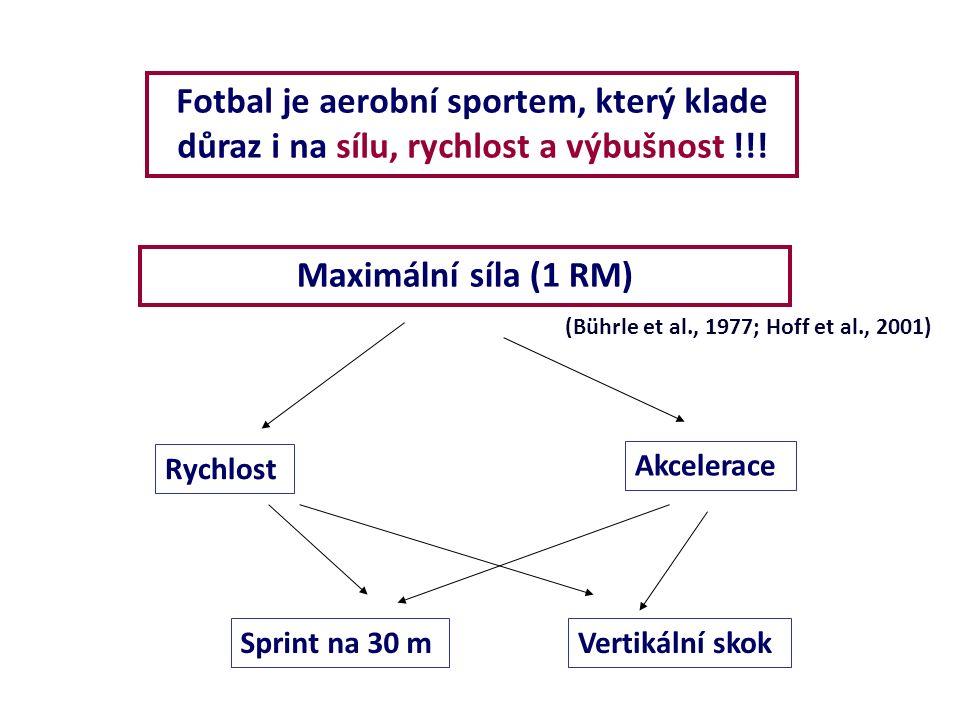 Fotbal je aerobní sportem, který klade důraz i na sílu, rychlost a výbušnost !!! Rychlost Akcelerace Sprint na 30 mVertikální skok Maximální síla (1 R