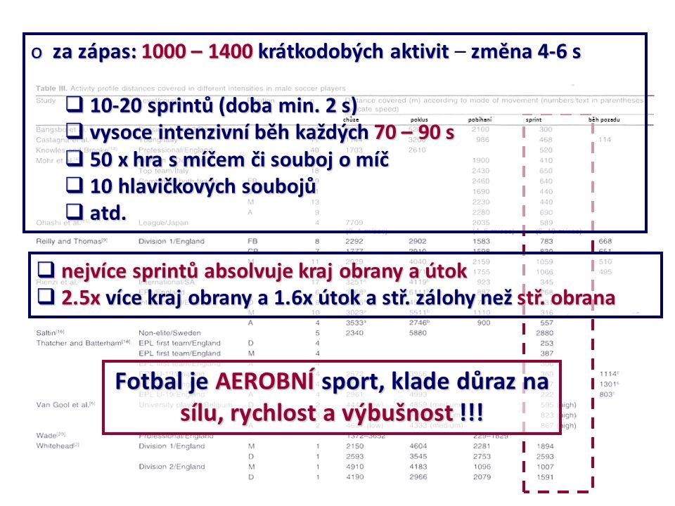 o za zápas: 1000 – 1400 krátkodobých aktivitzměna 4-6 s o za zápas: 1000 – 1400 krátkodobých aktivit – změna 4-6 s  10-20 sprintů (doba min.