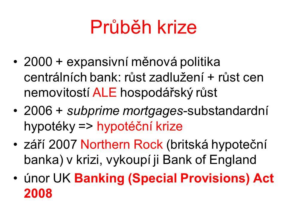 Průběh krize 2000 + expansivní měnová politika centrálních bank: růst zadlužení + růst cen nemovitostí ALE hospodářský růst 2006 + subprime mortgages-substandardní hypotéky => hypotéční krize září 2007 Northern Rock (britská hypoteční banka) v krizi, vykoupí ji Bank of England únor UK Banking (Special Provisions) Act 2008