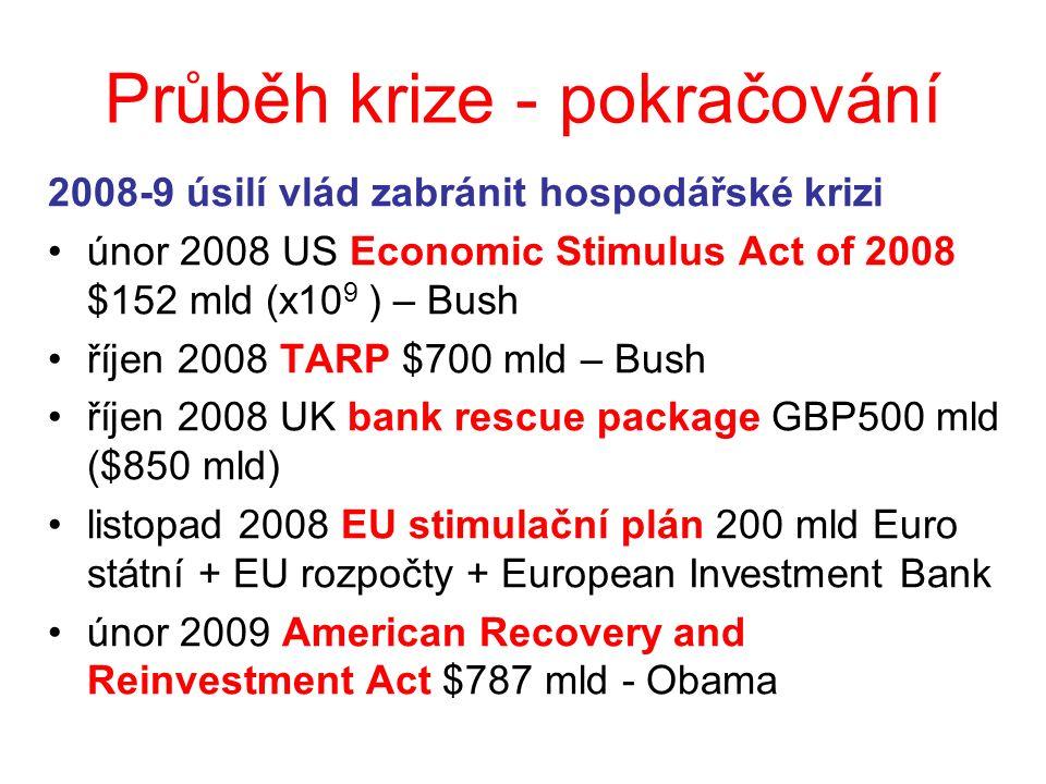 Průběh krize - pokračování 2008-9 úsilí vlád zabránit hospodářské krizi únor 2008 US Economic Stimulus Act of 2008 $152 mld (x10 9 ) – Bush říjen 2008 TARP $700 mld – Bush říjen 2008 UK bank rescue package GBP500 mld ($850 mld) listopad 2008 EU stimulační plán 200 mld Euro státní + EU rozpočty + European Investment Bank únor 2009 American Recovery and Reinvestment Act $787 mld - Obama