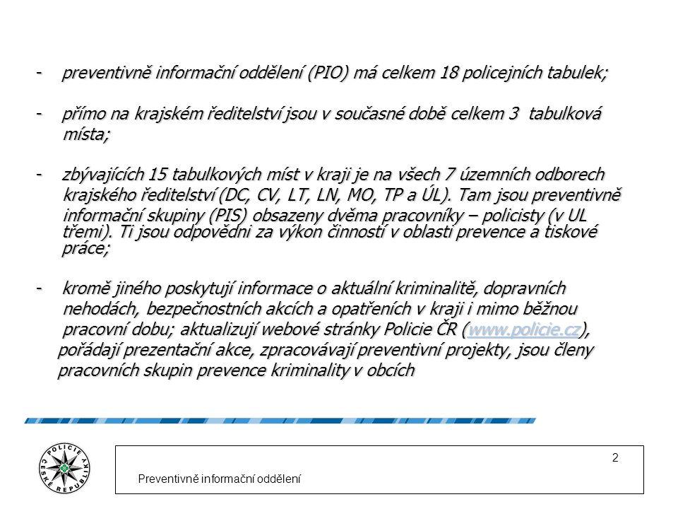 Preventivně informační oddělení 2 -preventivně informační oddělení (PIO) má celkem 18 policejních tabulek; -přímo na krajském ředitelství jsou v souča