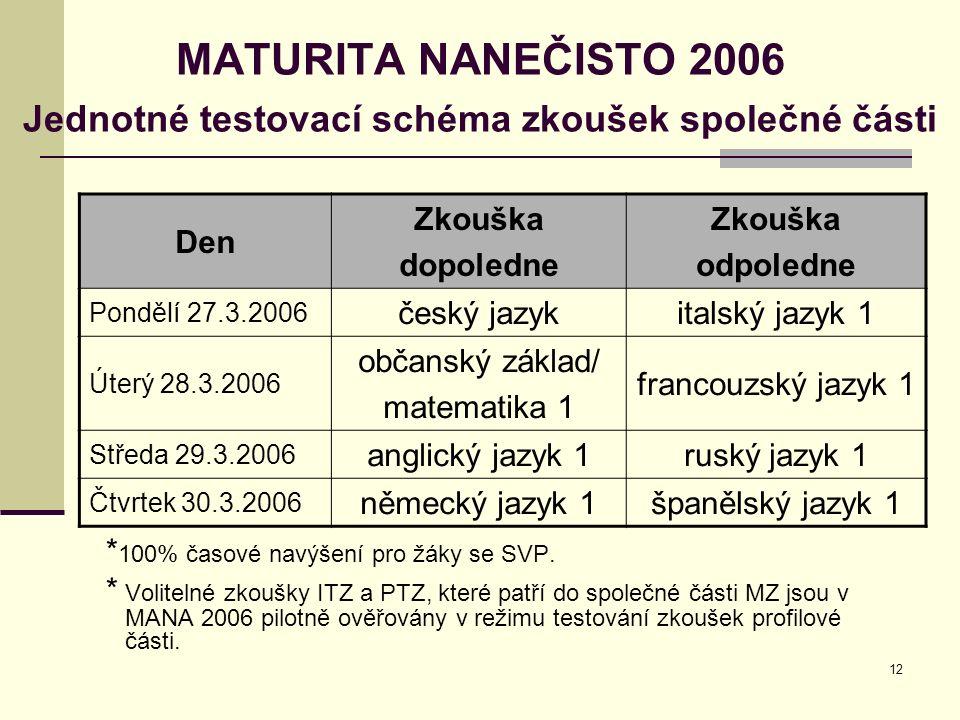 12 MATURITA NANEČISTO 2006 Jednotné testovací schéma zkoušek společné části Den Zkouška dopoledne Zkouška odpoledne Pondělí 27.3.2006 český jazykitalský jazyk 1 Úterý 28.3.2006 občanský základ/ matematika 1 francouzský jazyk 1 Středa 29.3.2006 anglický jazyk 1ruský jazyk 1 Čtvrtek 30.3.2006 německý jazyk 1španělský jazyk 1 * 100% časové navýšení pro žáky se SVP.