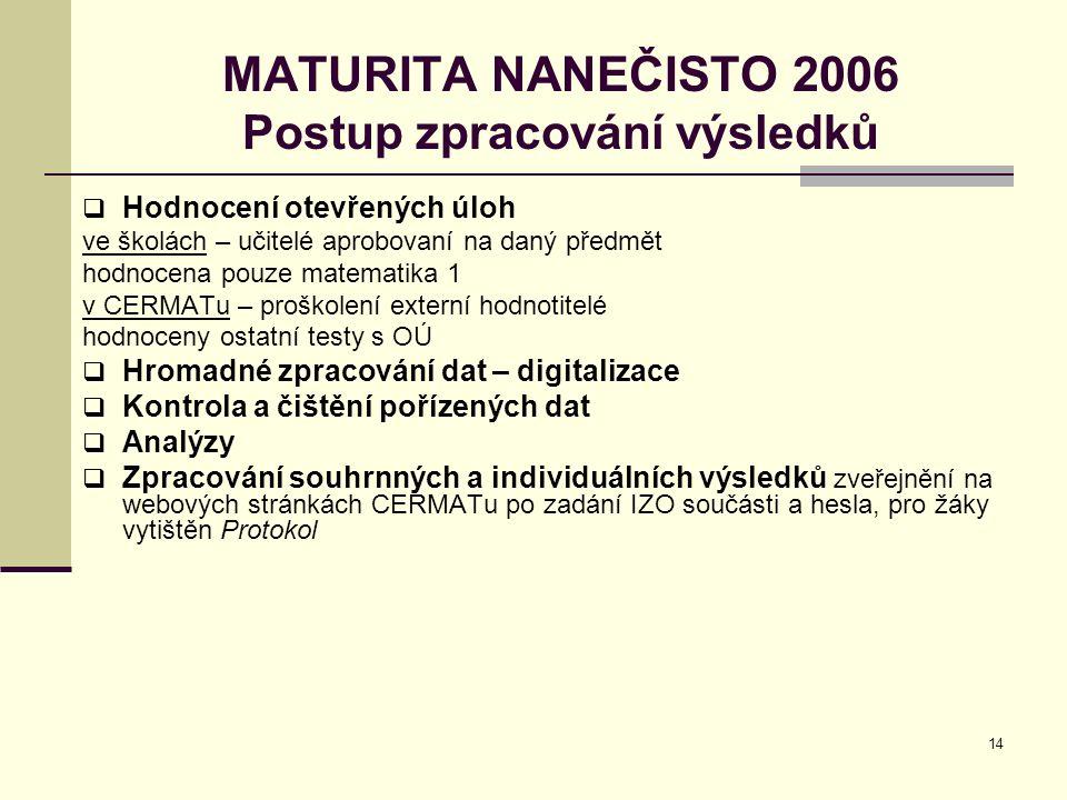 14 MATURITA NANEČISTO 2006 Postup zpracování výsledků  Hodnocení otevřených úloh ve školách – učitelé aprobovaní na daný předmět hodnocena pouze matematika 1 v CERMATu – proškolení externí hodnotitelé hodnoceny ostatní testy s OÚ  Hromadné zpracování dat – digitalizace  Kontrola a čištění pořízených dat  Analýzy  Zpracování souhrnných a individuálních výsledků zveřejnění na webových stránkách CERMATu po zadání IZO součásti a hesla, pro žáky vytištěn Protokol