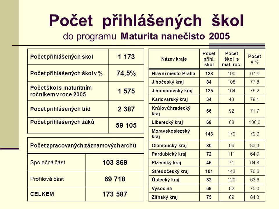 Počet přihlášených škol do programu Maturita nanečisto 2005 Počet přihlášených škol 1 173 Počet přihlášených škol v % 74,5% Počet škol s maturitním ročníkem v roce 2005 1 575 Počet přihlášených tříd 2 387 Počet přihlášených žáků 59 105 Název kraje Počet přihl.