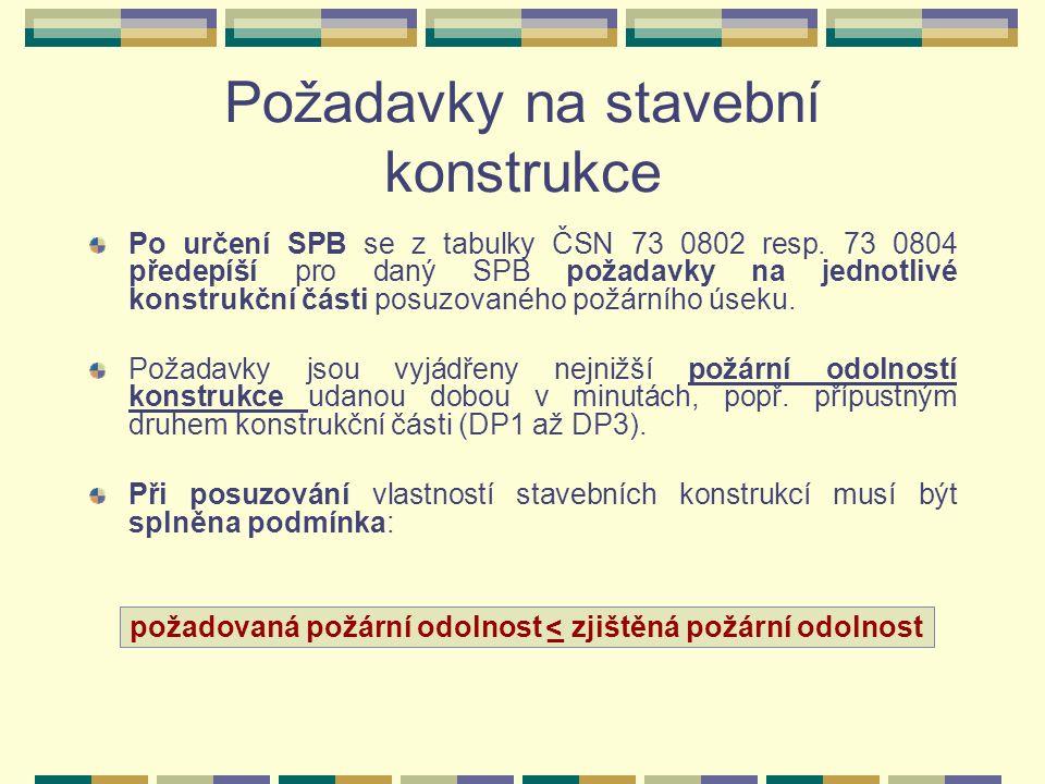 Požadavky na stavební konstrukce Po určení SPB se z tabulky ČSN 73 0802 resp.