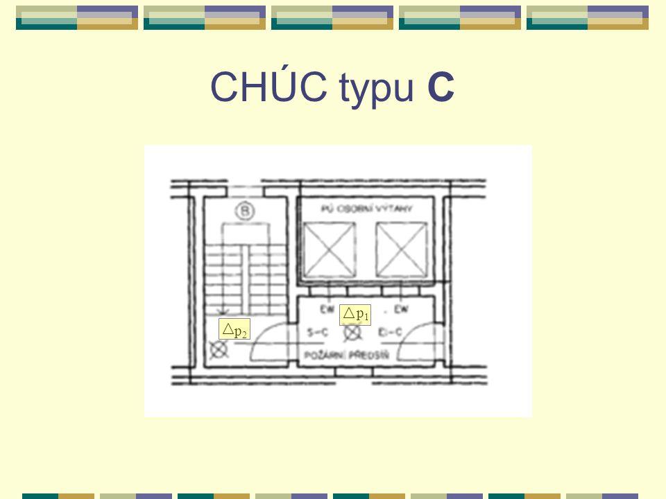 CHÚC typu C p2p2 p1p1