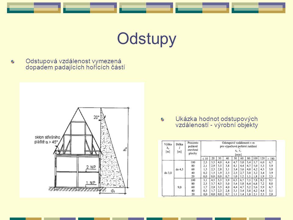 Odstupy Odstupová vzdálenost vymezená dopadem padajících hořících částí Ukázka hodnot odstupových vzdáleností - výrobní objekty