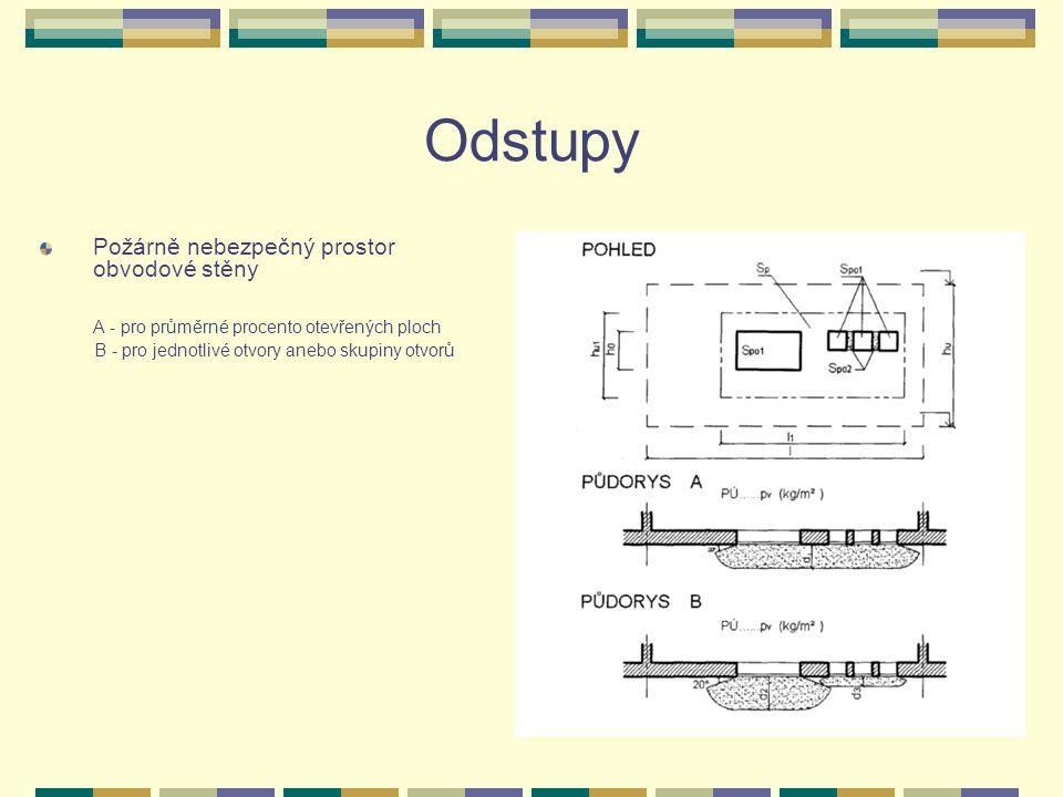 Odstupy Požárně nebezpečný prostor obvodové stěny A - pro průměrné procento otevřených ploch B - pro jednotlivé otvory anebo skupiny otvorů