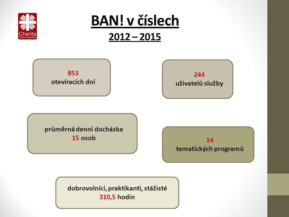 BAN! v číslech 2012 – 2015 244 uživatelů služby průměrná denní docházka 15 osob 14 tematických programů dobrovolníci, praktikanti, stážisté 310,5 hodi