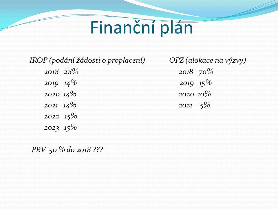 Finanční plán IROP (podání žádosti o proplacení) OPZ (alokace na výzvy) 2018 28% 2018 70% 2019 14% 2019 15% 2020 14% 2020 10% 2021 14% 2021 5% 2022 15% 2023 15% PRV 50 % do 2018