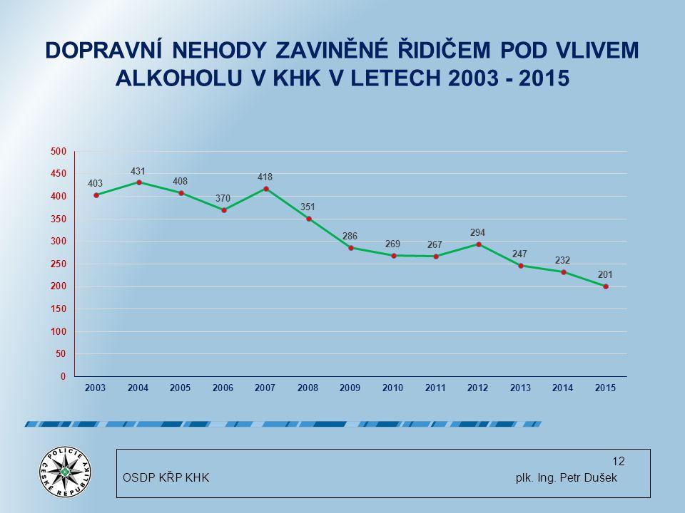 DOPRAVNÍ NEHODY ZAVINĚNÉ ŘIDIČEM POD VLIVEM ALKOHOLU V KHK V LETECH 2003 - 2015 12 OSDP KŘP KHK plk.