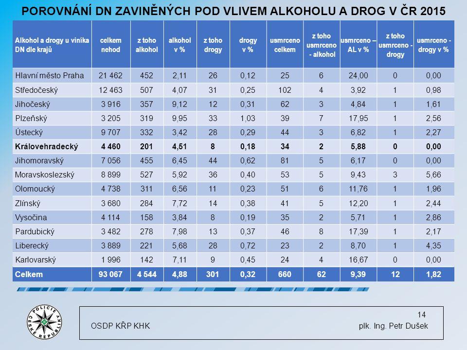 POROVNÁNÍ DN ZAVINĚNÝCH POD VLIVEM ALKOHOLU A DROG V ČR 2015 OSDP KŘP KHK plk.