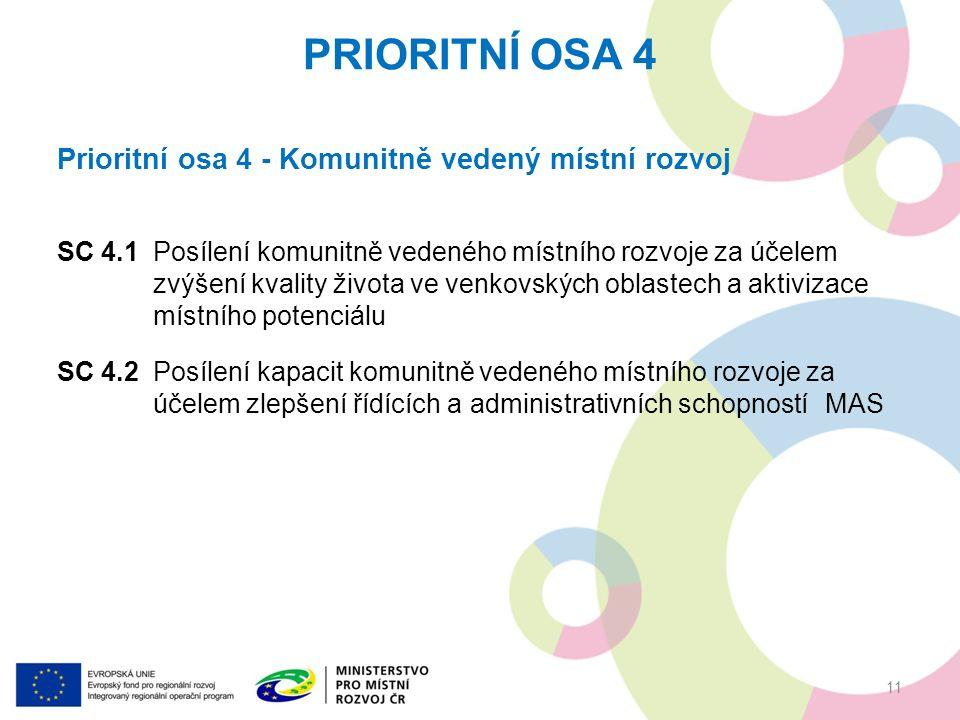 Prioritní osa 4 - Komunitně vedený místní rozvoj SC 4.1Posílení komunitně vedeného místního rozvoje za účelem zvýšení kvality života ve venkovských oblastech a aktivizace místního potenciálu SC 4.2Posílení kapacit komunitně vedeného místního rozvoje za účelem zlepšení řídících a administrativních schopností MAS PRIORITNÍ OSA 4 11