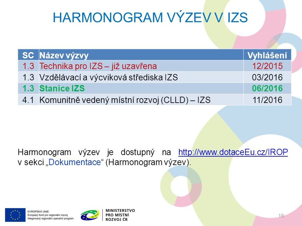 """HARMONOGRAM VÝZEV V IZS SCNázev výzvyVyhlášení 1.3Technika pro IZS – již uzavřena12/2015 1.3Vzdělávací a výcviková střediska IZS03/2016 1.3Stanice IZS06/2016 4.1Komunitně vedený místní rozvoj (CLLD) – IZS11/2016 Harmonogram výzev je dostupný na http://www.dotaceEu.cz/IROP v sekci """"Dokumentace (Harmonogram výzev).http://www.dotaceEu.cz/IROP 16"""