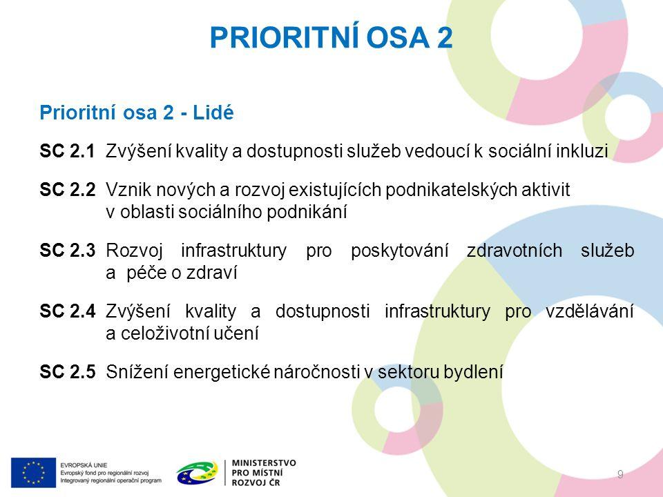 Prioritní osa 2 - Lidé SC 2.1Zvýšení kvality a dostupnosti služeb vedoucí k sociální inkluzi SC 2.2Vznik nových a rozvoj existujících podnikatelských aktivit v oblasti sociálního podnikání SC 2.3Rozvoj infrastruktury pro poskytování zdravotních služeb a péče o zdraví SC 2.4Zvýšení kvality a dostupnosti infrastruktury pro vzdělávání a celoživotní učení SC 2.5Snížení energetické náročnosti v sektoru bydlení PRIORITNÍ OSA 2 9