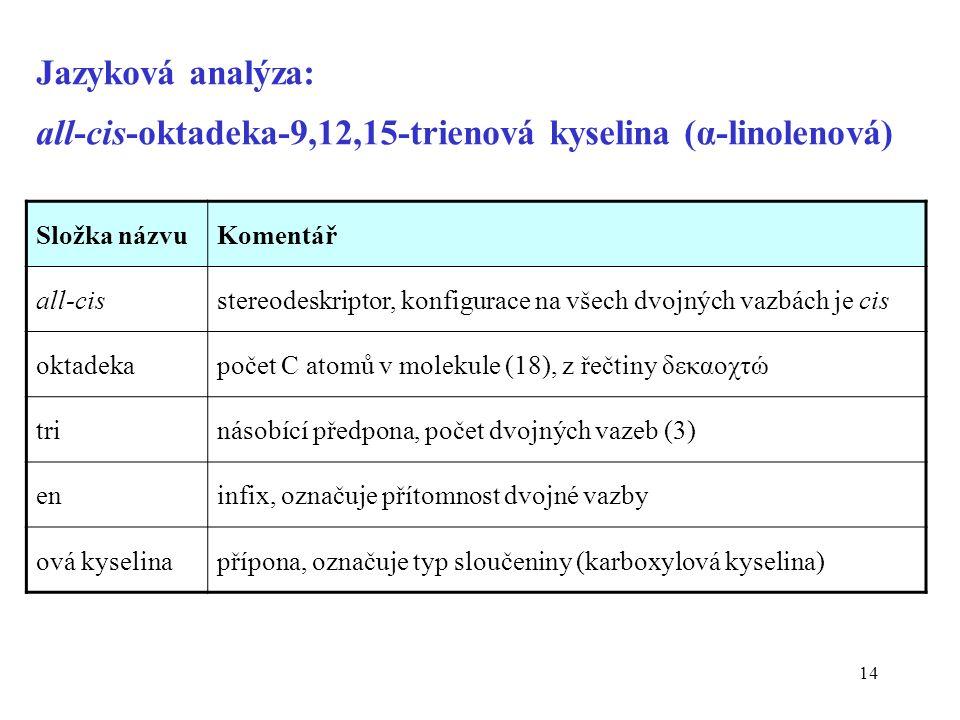 14 Jazyková analýza: all-cis-oktadeka-9,12,15-trienová kyselina (α-linolenová) Složka názvuKomentář all-cisstereodeskriptor, konfigurace na všech dvojných vazbách je cis oktadekapočet C atomů v molekule (18), z řečtiny δεκαοχτώ trinásobící předpona, počet dvojných vazeb (3) eninfix, označuje přítomnost dvojné vazby ová kyselinapřípona, označuje typ sloučeniny (karboxylová kyselina)