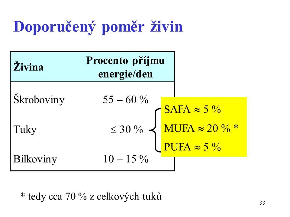 33 Doporučený poměr živin Živina Procento příjmu energie/den Škroboviny Tuky Bílkoviny 55 – 60 %  30 % 10 – 15 % SAFA  5 % MUFA  20 % * PUFA  5 % * tedy cca 70 % z celkových tuků