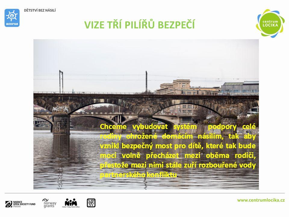 VIZE TŘÍ PILÍŘŮ BEZPEČÍ Chceme vybudovat systém podpory celé rodiny ohrožené domácím násilím, tak aby vznikl bezpečný most pro dítě, které tak bude mo