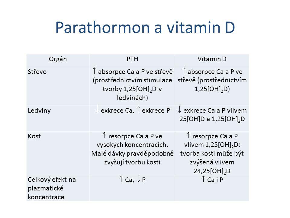Parathormon a vitamin D OrgánPTHVitamin D Střevo  absorpce Ca a P ve střevě (prostřednictvím stimulace tvorby 1,25[OH] 2 D v ledvinách)  absorpce Ca