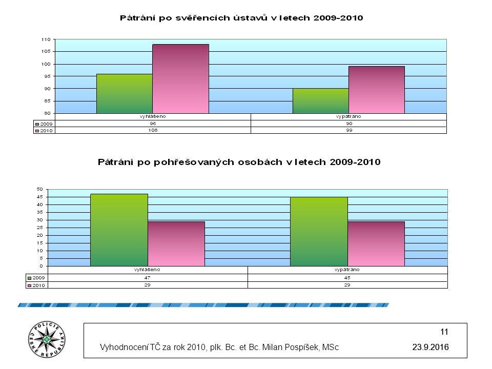 23.9.2016 11 23.9.2016 11 23.9.2016Vyhodnocení TČ za rok 2010, plk.
