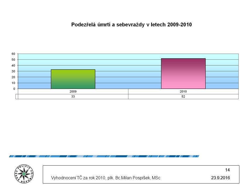 23.9.2016 14 23.9.2016 14 23.9.2016Vyhodnocení TČ za rok 2010, plk. Bc.Milan Pospíšek, MSc 14