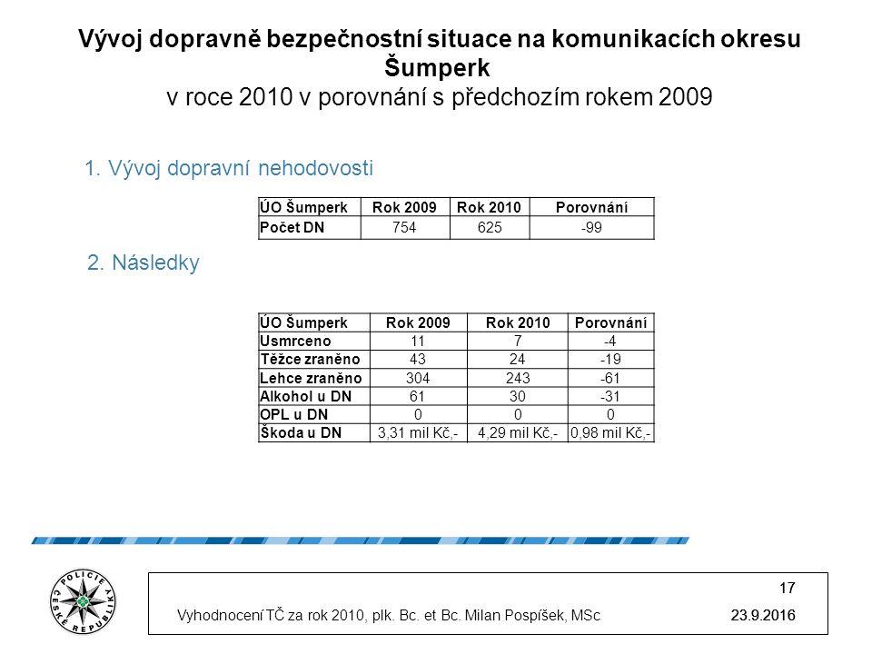 23.9.2016 17 23.9.2016 17 Vývoj dopravně bezpečnostní situace na komunikacích okresu Šumperk v roce 2010 v porovnání s předchozím rokem 2009 23.9.2016Vyhodnocení TČ za rok 2010, plk.