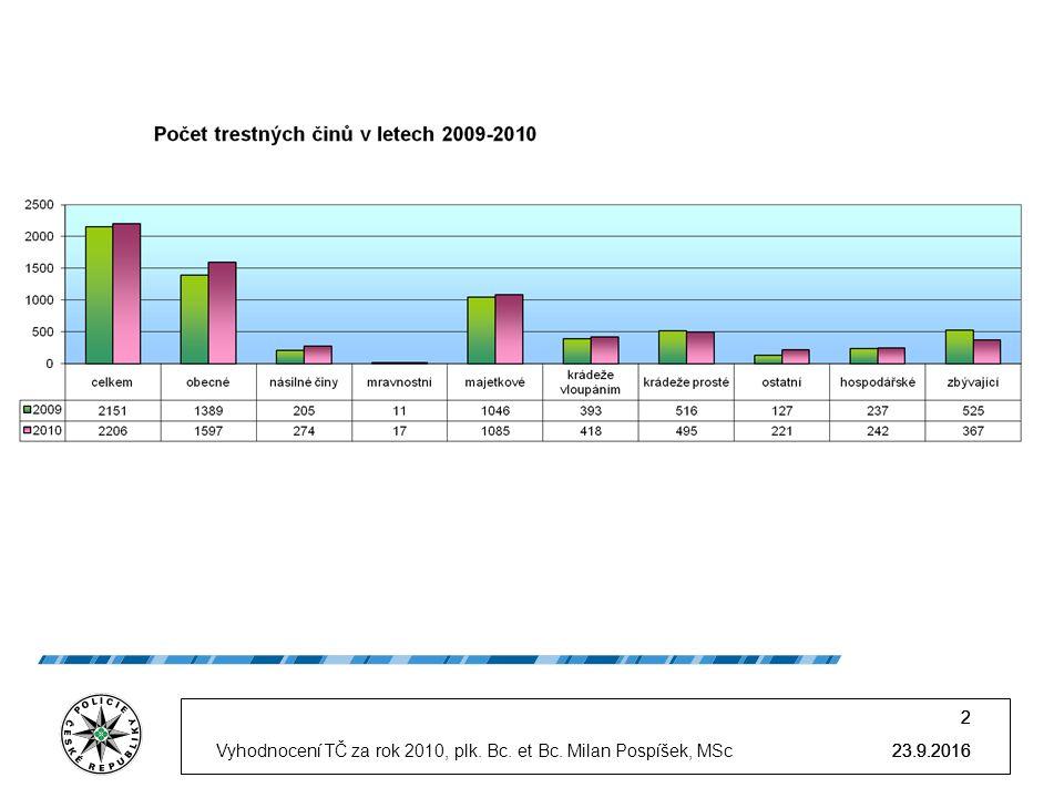 23.9.2016 2 2 Vyhodnocení TČ za rok 2010, plk. Bc. et Bc. Milan Pospíšek, MSc 2