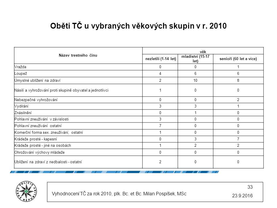 23.9.2016 33 Oběti TČ u vybraných věkových skupin v r.