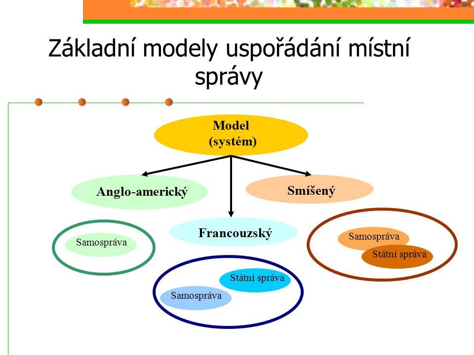 Základní modely uspořádání místní správy Model (systém) Smíšený Anglo-americký Francouzský Samospráva Státní správa Samospráva Státní správa