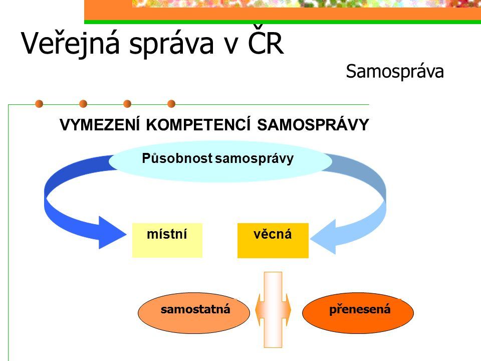 Veřejná správa v ČR Samospráva Působnost samosprávy věcná místní samostatnápřenesená VYMEZENÍ KOMPETENCÍ SAMOSPRÁVY