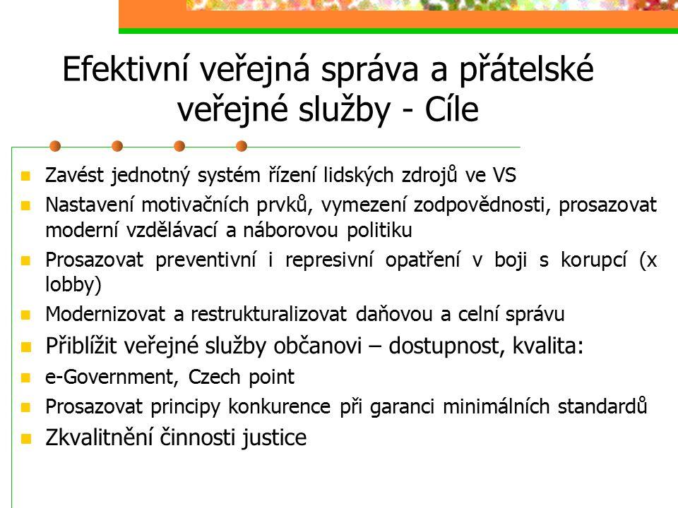 Efektivní veřejná správa a přátelské veřejné služby - Cíle Zavést jednotný systém řízení lidských zdrojů ve VS Nastavení motivačních prvků, vymezení zodpovědnosti, prosazovat moderní vzdělávací a náborovou politiku Prosazovat preventivní i represivní opatření v boji s korupcí (x lobby) Modernizovat a restrukturalizovat daňovou a celní správu Přiblížit veřejné služby občanovi – dostupnost, kvalita: e-Government, Czech point Prosazovat principy konkurence při garanci minimálních standardů Zkvalitnění činnosti justice